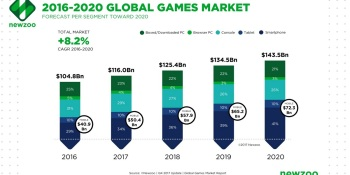 Newzoo: Game industry growing faster than expected, up 10.7% to $116 billion 2017