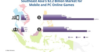 Southeast Asia's PC online and mobile game revenue hits $2.2 billion in 2017