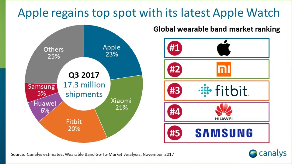 Apple Watch Series 3 propels company back into wearables ...