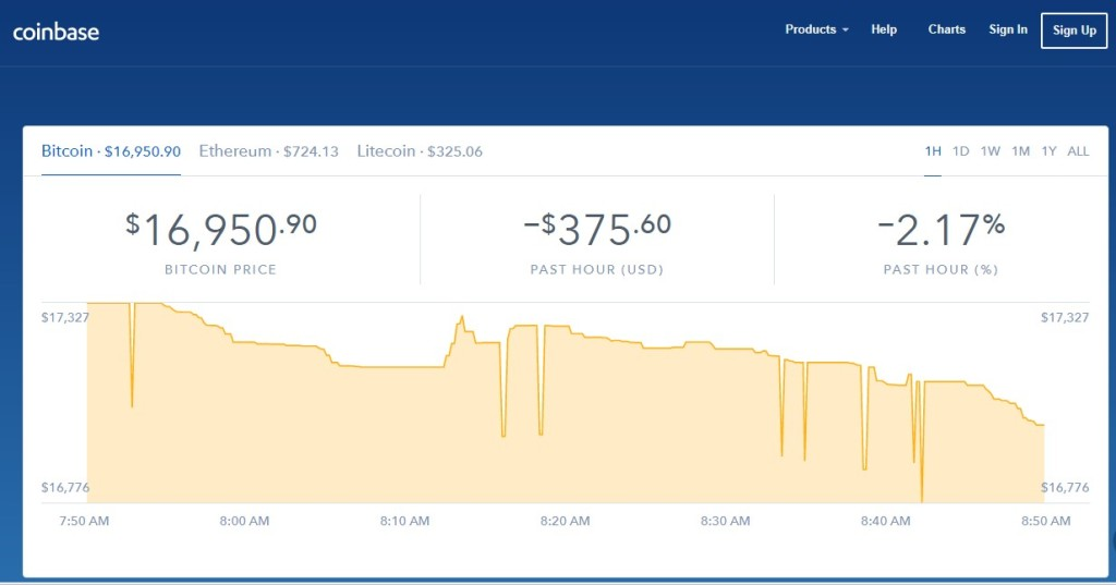 How bots are manipulating cryptocurrency prices | VentureBeat
