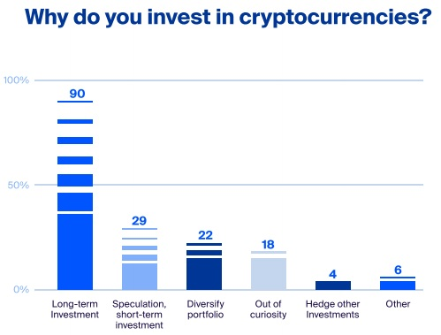 Cryptocurrency next 10 years