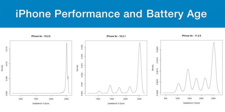 Geekbench: Apple should warn iPhone users about battery and performance tradeoffs