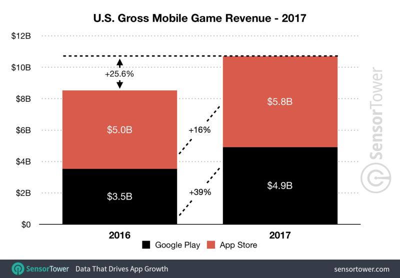 Sensor Tower: Mobile game spending hit $48 3 billion in 2017