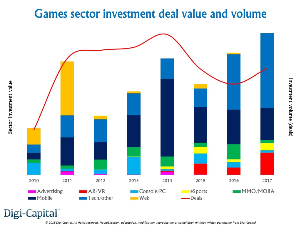 Digi-Capital: Game software/hardware could hit $170 billion in 2018