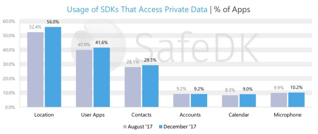 photo image SafeDK: 55% of mobile apps don't comply with European privacy regulations