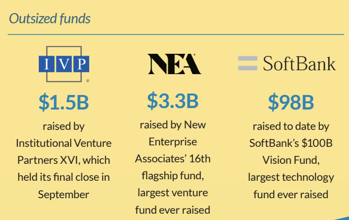 VCs invested the most capital in 2017 since the dotcom era