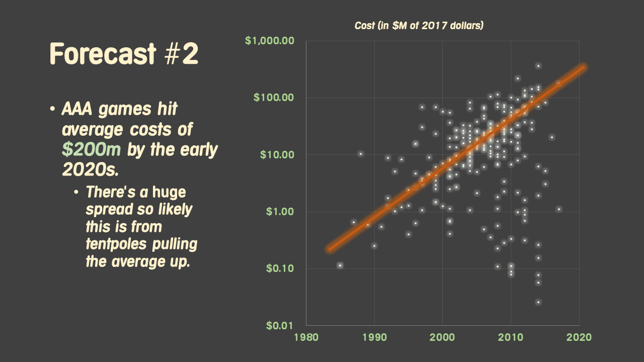 The cost of games | VentureBeat