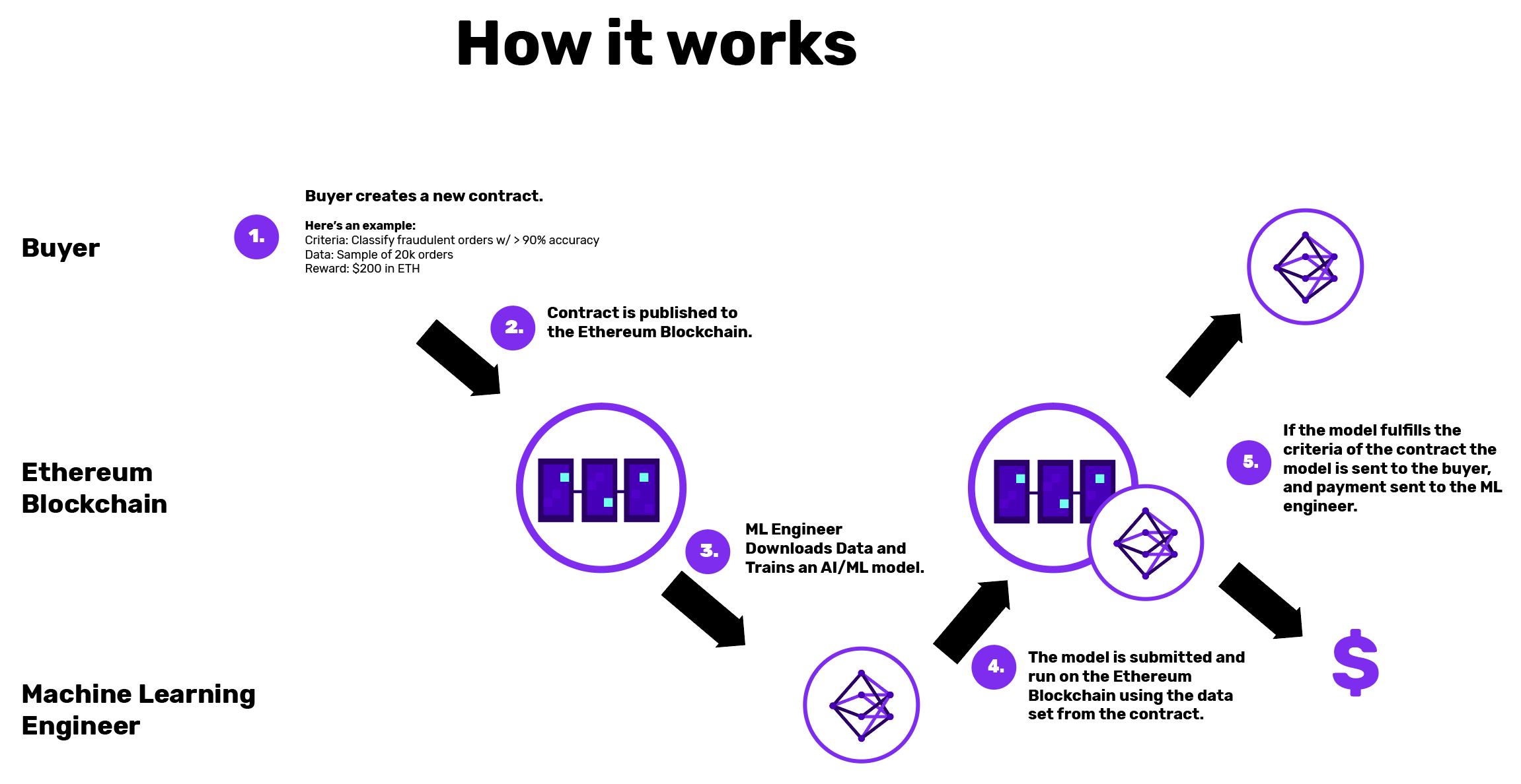 Algorithmia launches Ethereum based AI competition