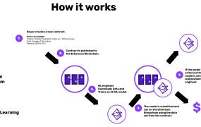 Algorithmia AI smart contract diagram