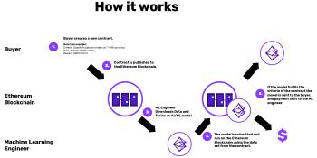 Algorithmia launches Ethereum-based AI competition