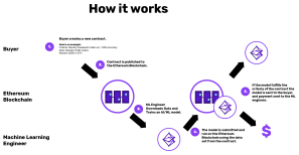 Algorithmia AI smart contract diagram