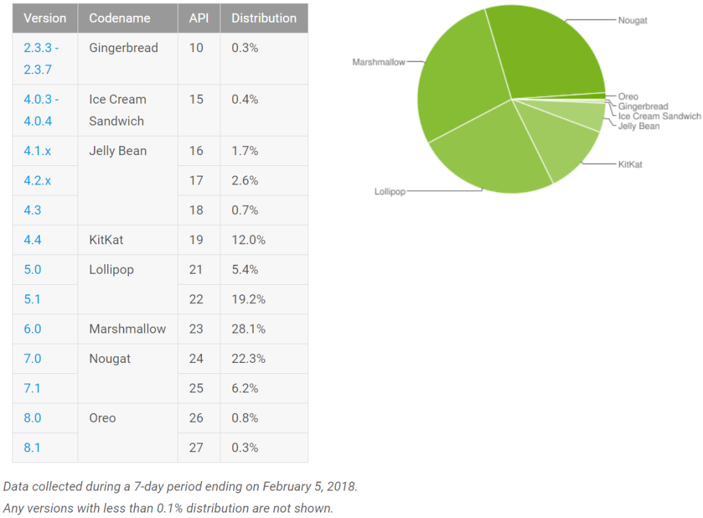 6.0 Android Marshmallow Becomes The Most Widely Used Version after Overtaking a KitKat
