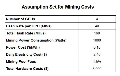how much does it cost to start mining cryptocurrency