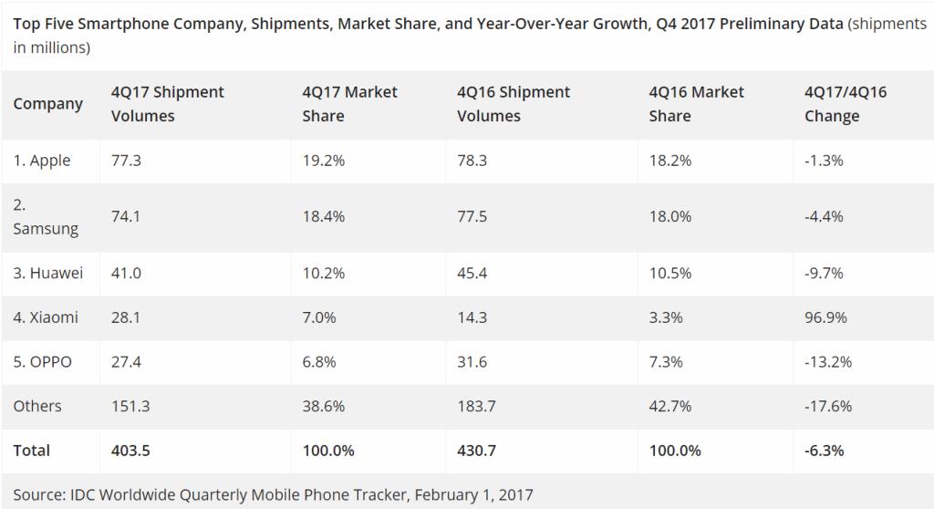 IDC: Smartphone shipments down 6.3% in Q4 2017, Apple ...