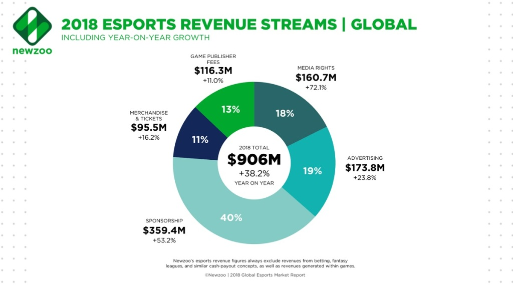 How investors should think about the esports gold rush