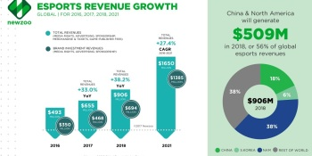 Newzoo: Esports could hit 380 million fans and $906 million in revenues in 2018