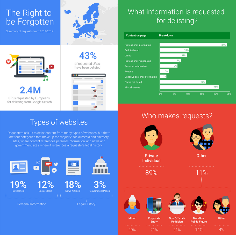Google Has Received 2.4 Million 'Right To Be Forgotten' Requests