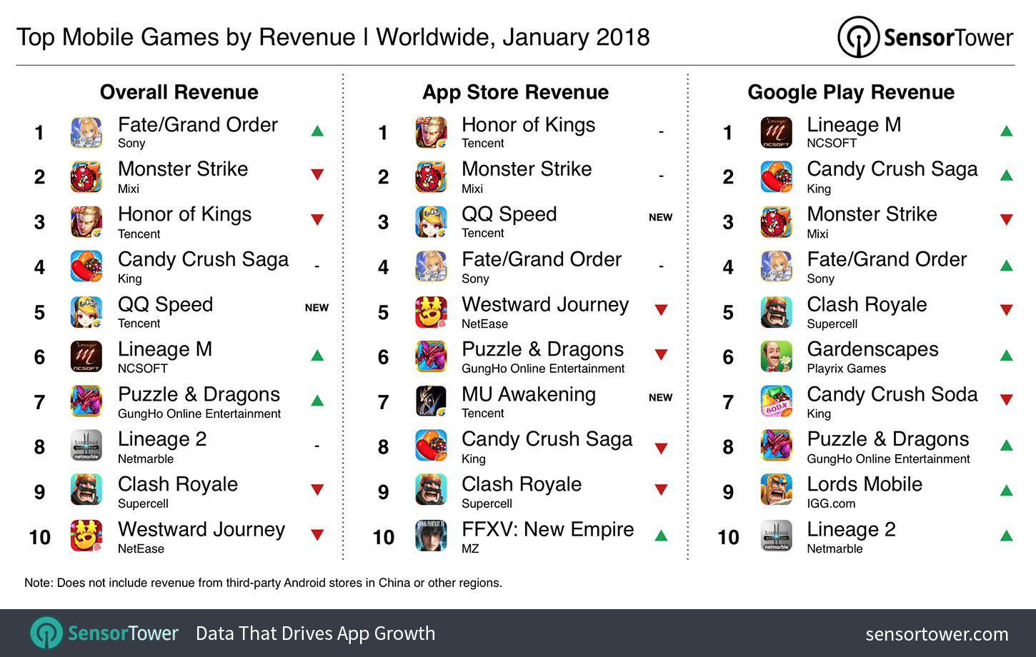 Sensor Tower: China and Japan dominate mobile game revenues