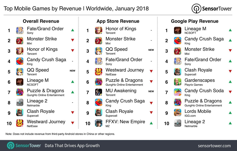 Sensor Tower China And Japan Dominate Mobile Game Revenues In January Venturebeat