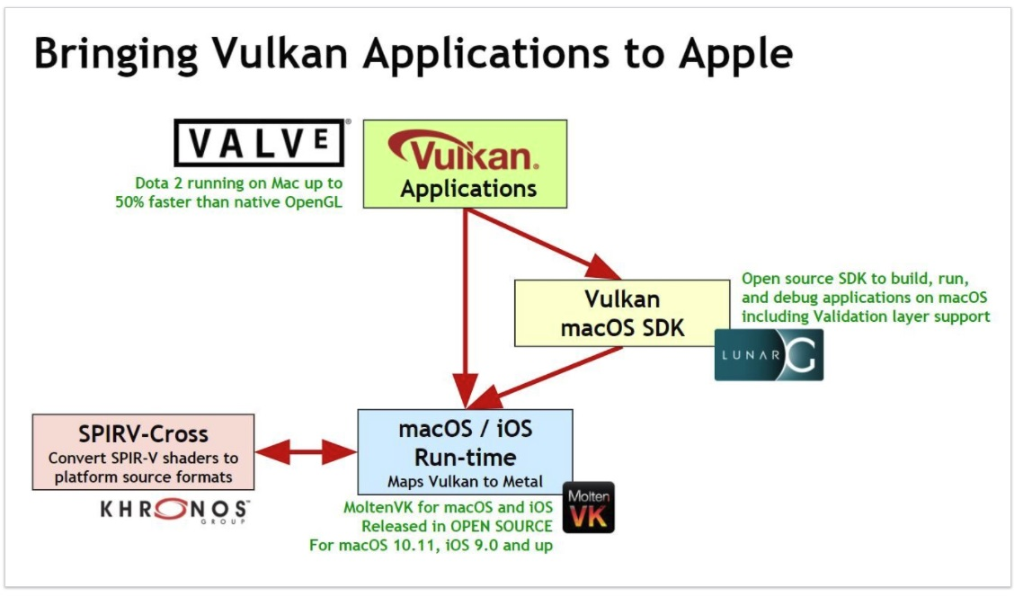 Vulkan Now Available on macOS and iOS By MoltenVK Being Open-Sourced