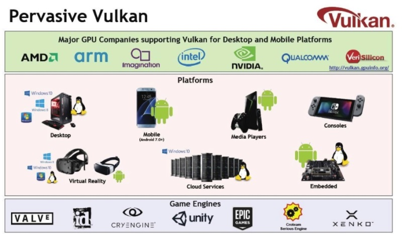 Vulkan graphics will enable faster games and apps on Apple platforms