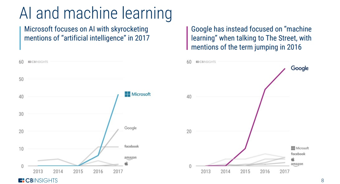 photo image What tech's Big 5 talk about during earnings calls: AI, voice, innovation, and each other