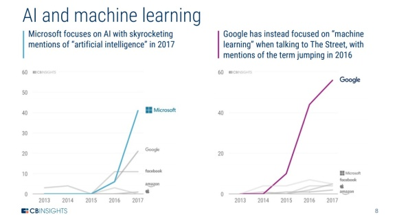 What tech's Big 5 talk about during earnings calls: AI, voice, innovation, and each other