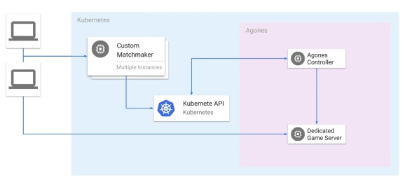 Google Cloud's Agones enables open source dedicated multiplayer game servers