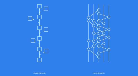 Hedera Hashgraph and MZ unveil next-generation blockchain alternative