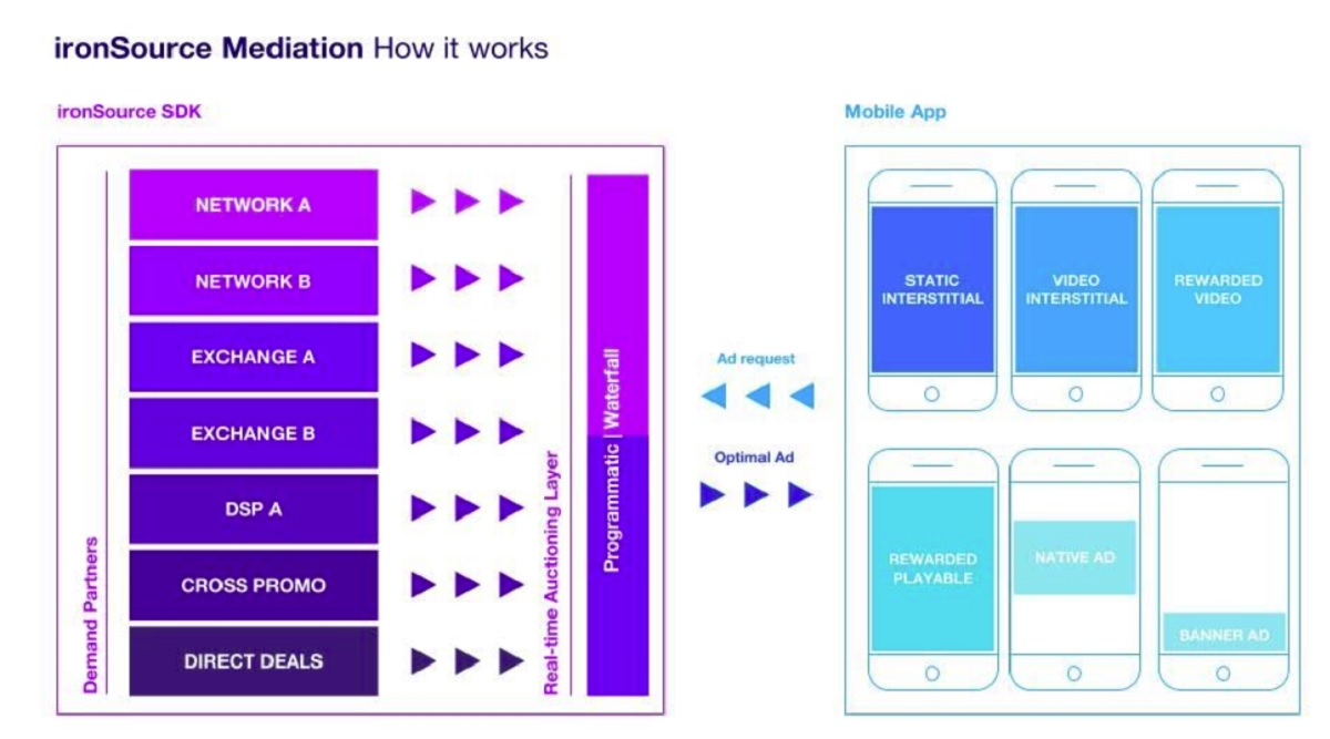 Ironsource gives mobile advertisers a choice between programmatic and 'waterfall' ads