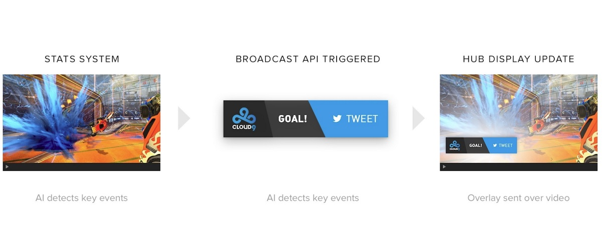 Maestro Unveils Impact Scores to Measure Engagement and Monetization for Livestreams