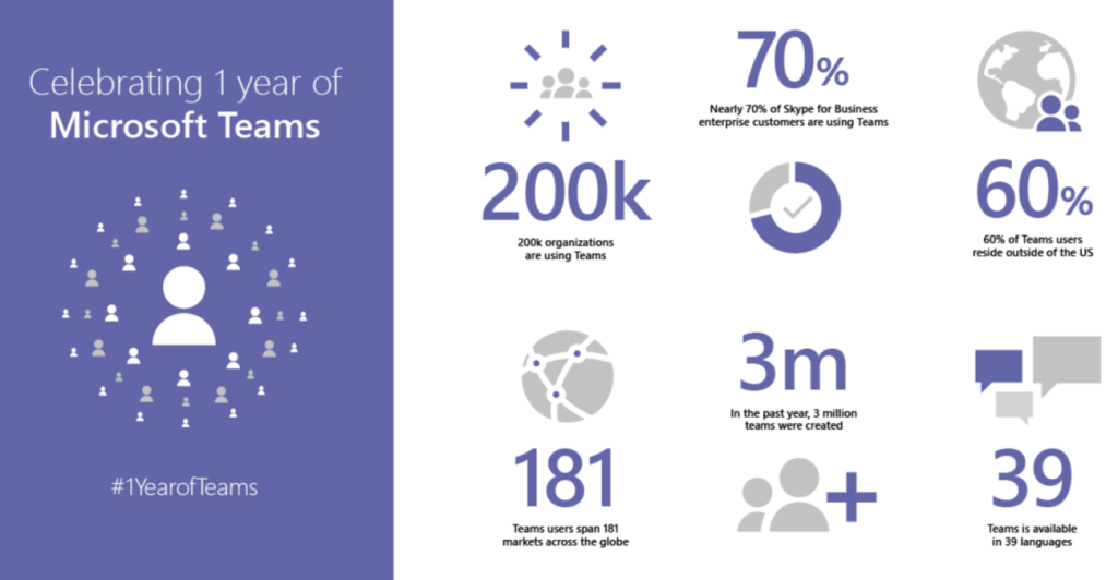 Microsoft Teams is now used by 200,000 organizations, up