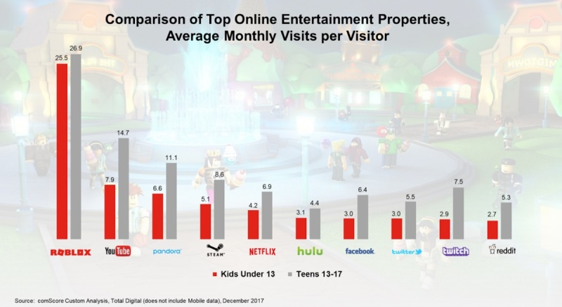 Roblox Draws More Than 50 Million Players A Month To Game World