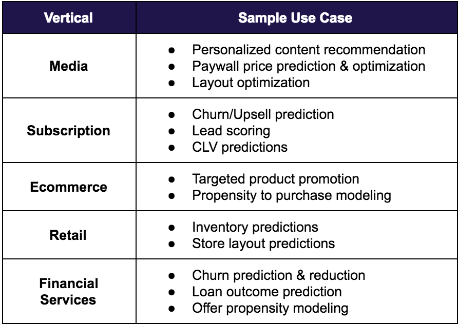 Propensity Model Machine Learning