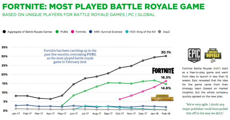 Newzoo: Fortnite wins the global battle royale, but PUBG maintains