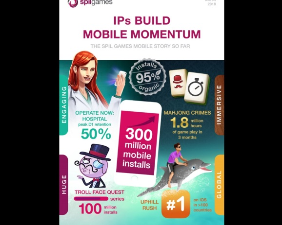 Spil Games hits 300 million mobile game installs without much paid advertising