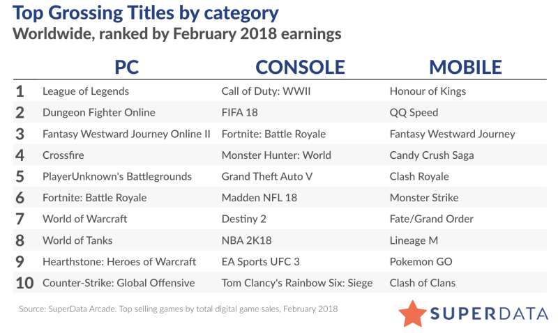SuperData -- Fortnite: Battle Royale reigns over February's digital