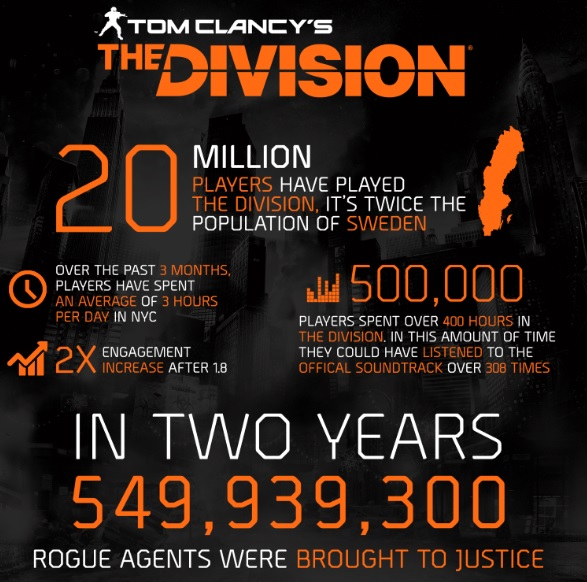 Tom Clancy's The Division hits 20 million players on second