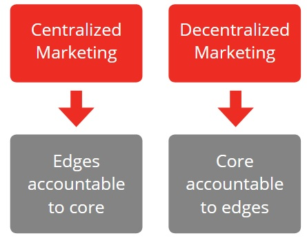 the centralized verses decentralized market research Centralized vs market-based and decentralized decision-making: a review of the evidence in computer science and economics thierry moyaux department of computer science, university of liverpool, liverpool, l69 3bx, uk.