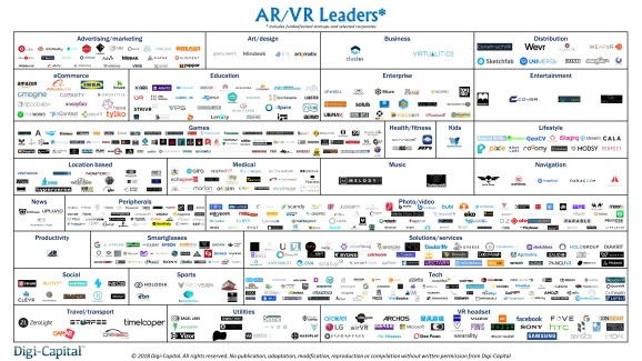 AR/VR leaders in April 2018