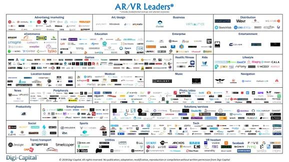 AR/VR leaders in April 2018