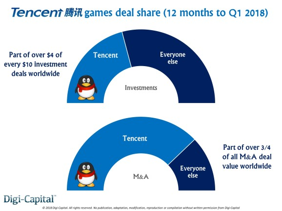 Tencent's yearly share of game investments and M&As to Q1 2018, from Digi-Capital.
