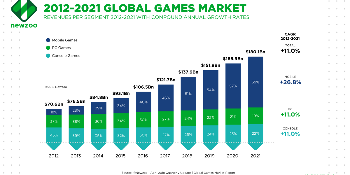 Games are expected to grow from $137.9 billion in 2018 to $180.1 billion in 2021.