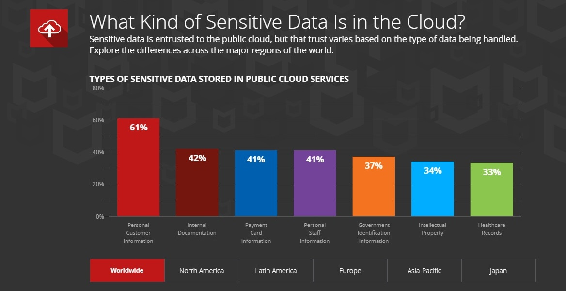 McAfee explores what data is sensitive in the cloud.