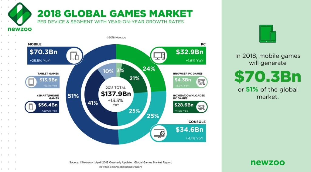Mobile gaming is half the global market.