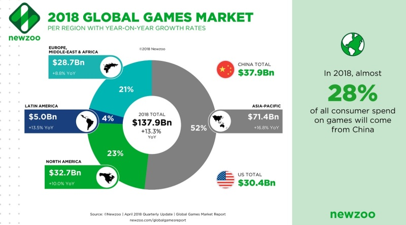 Newzoo: Games market expected to hit $180 1 billion in