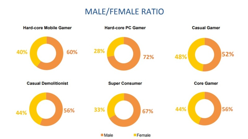 Niko Partners has stats on gamers in China.