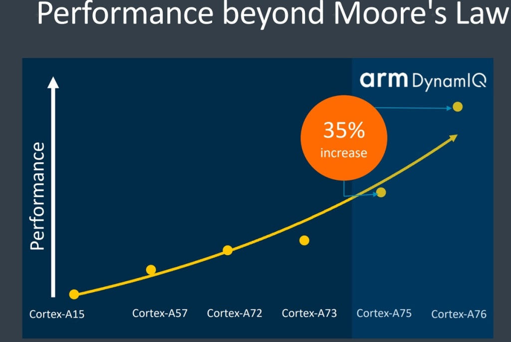 Arm CEO interview: Little low-power processors and big