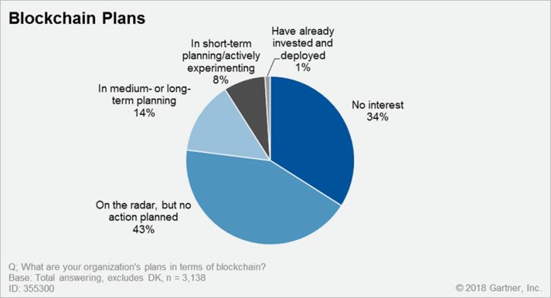 blockchain-plans-gartner.png?w=800&resiz