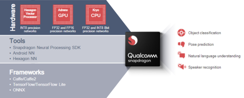 Qualcomm XR hardware